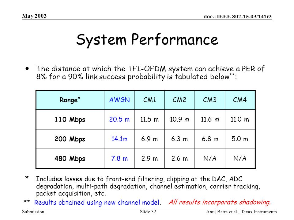 May 2003 System Performance.