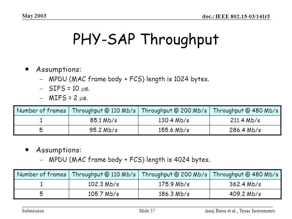 PHY-SAP Throughput Assumptions:
