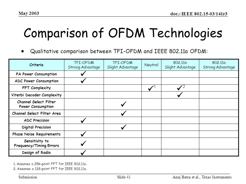 Comparison of OFDM Technologies