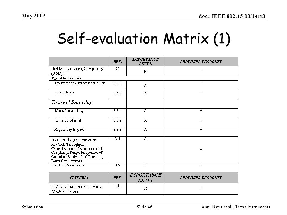 Self-evaluation Matrix (1)