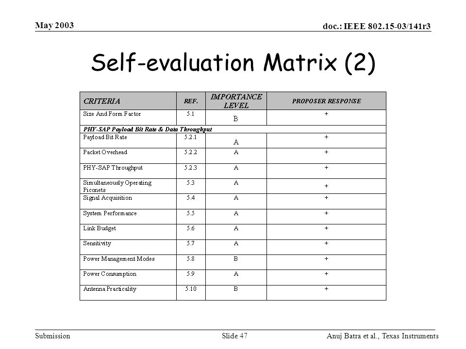 Self-evaluation Matrix (2)