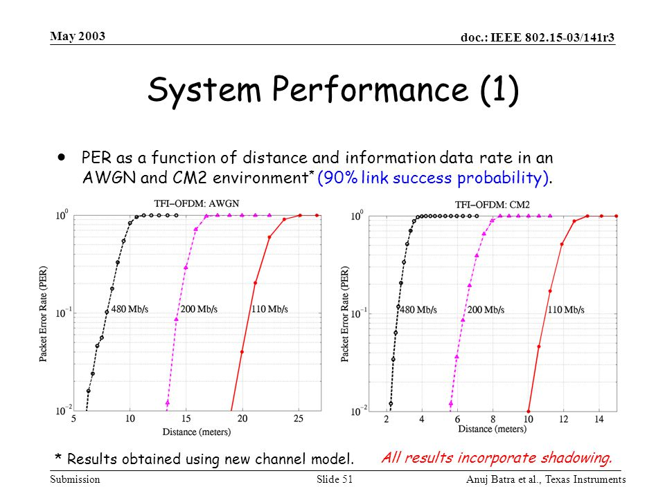 May 2003 doc.: IEEE 802.15-03/141r3. May 2003. System Performance (1)