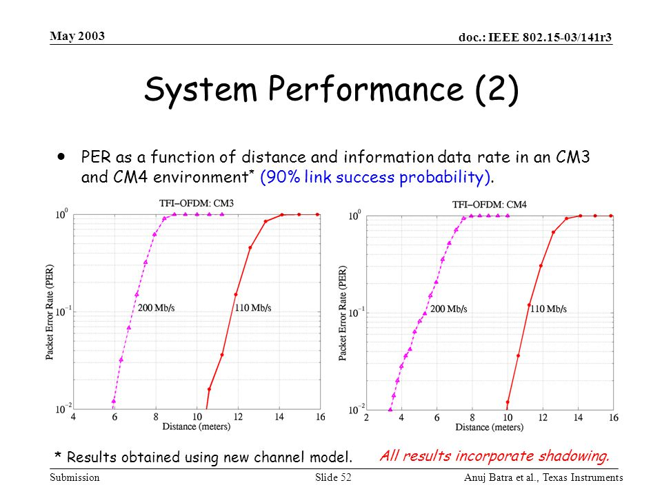 May 2003 System Performance (2)