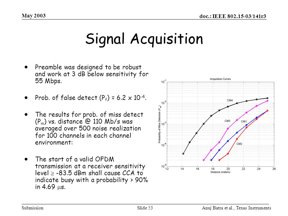 May 2003 Signal Acquisition. Preamble was designed to be robust and work at 3 dB below sensitivity for 55 Mbps.