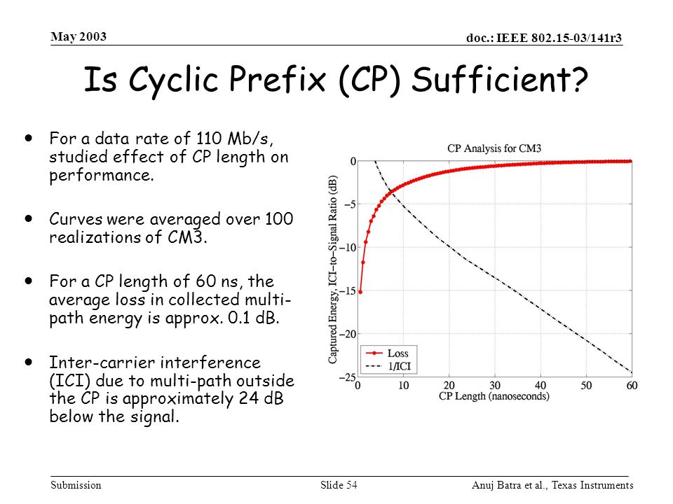 Is Cyclic Prefix (CP) Sufficient