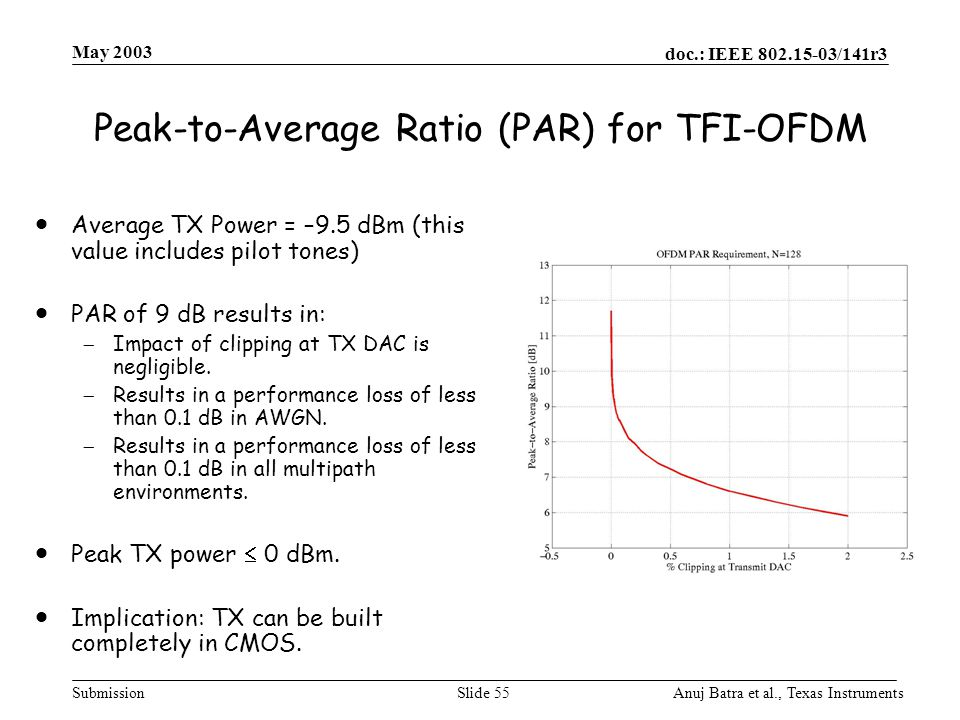 Peak-to-Average Ratio (PAR) for TFI-OFDM
