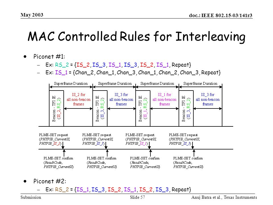 MAC Controlled Rules for Interleaving