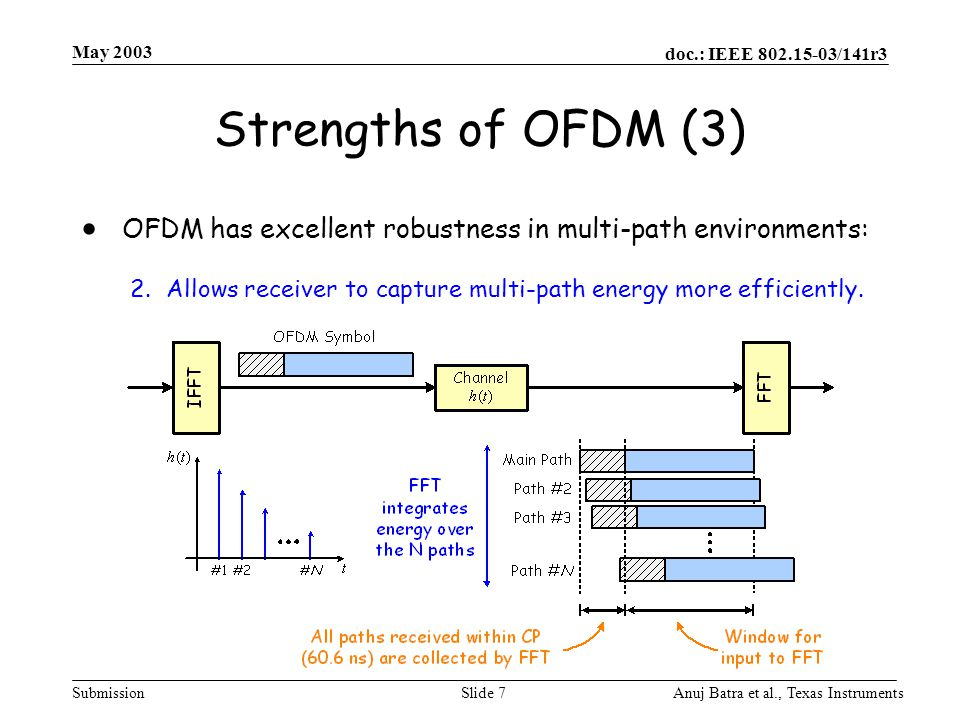 May 2003 Strengths of OFDM (3) OFDM has excellent robustness in multi-path environments: