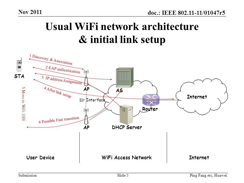 Usual WiFi network architecture & initial link setup