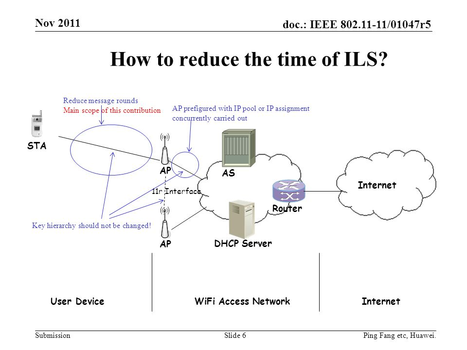 How to reduce the time of ILS