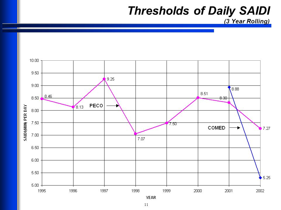 Thresholds of Daily SAIDI (3 Year Rolling)