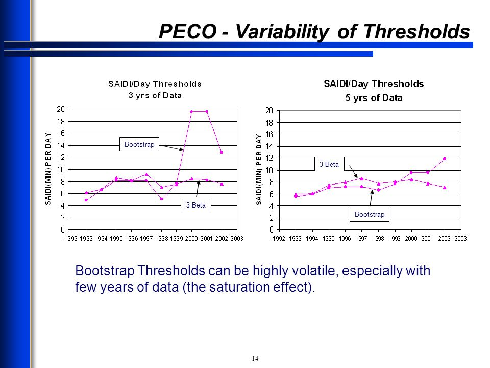 PECO - Variability of Thresholds