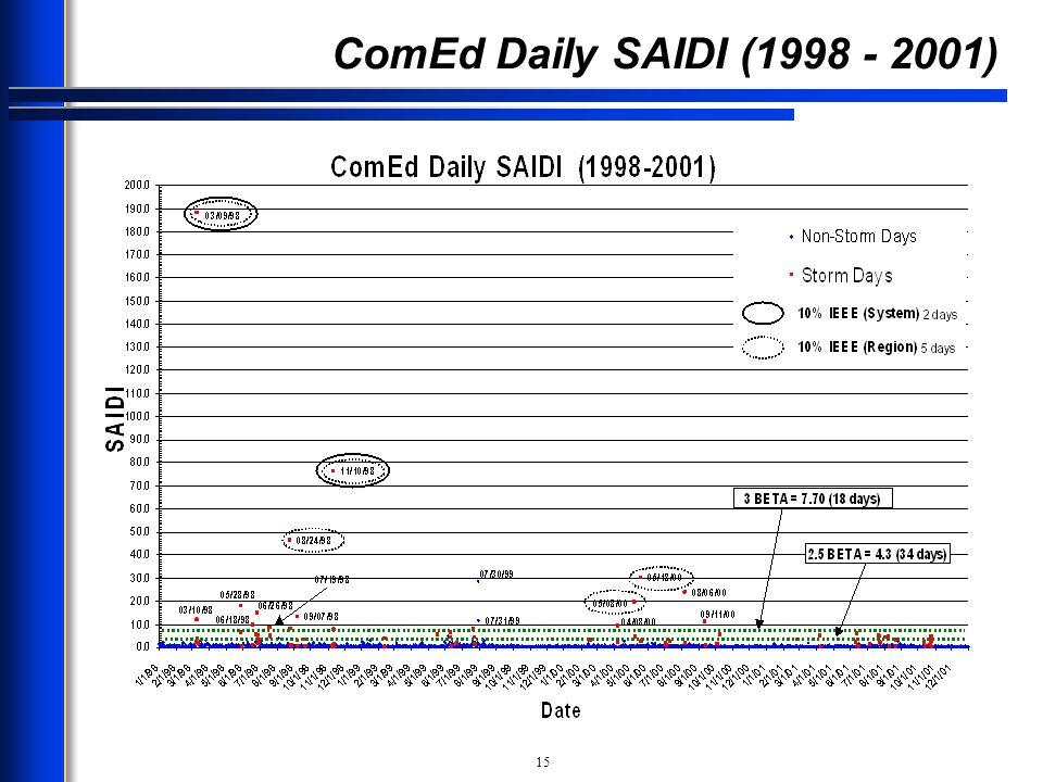 ComEd Daily SAIDI (1998 - 2001)