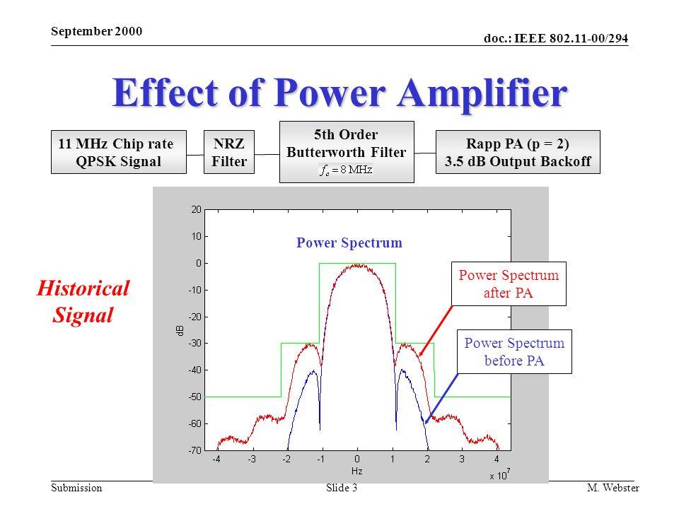 Effect of Power Amplifier