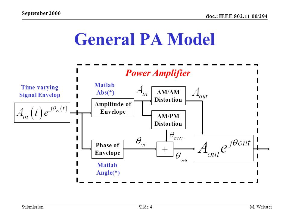 General PA Model Power Amplifier + Matlab Time-varying Abs(*)