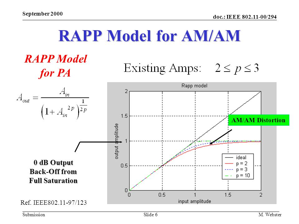RAPP Model for AM/AM RAPP Model for PA 0 dB Output Back-Off from