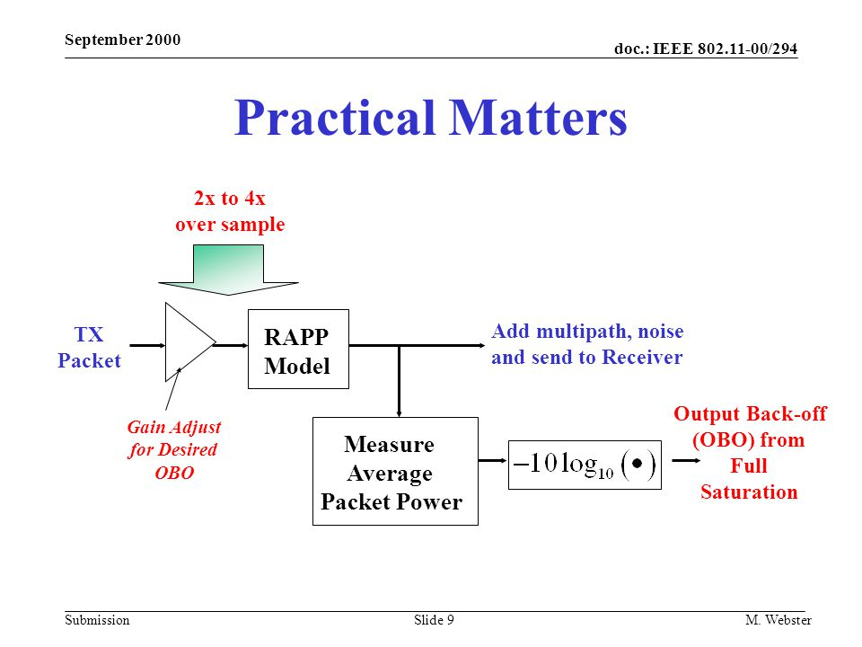 Practical Matters RAPP Model Measure Average Packet Power 2x to 4x