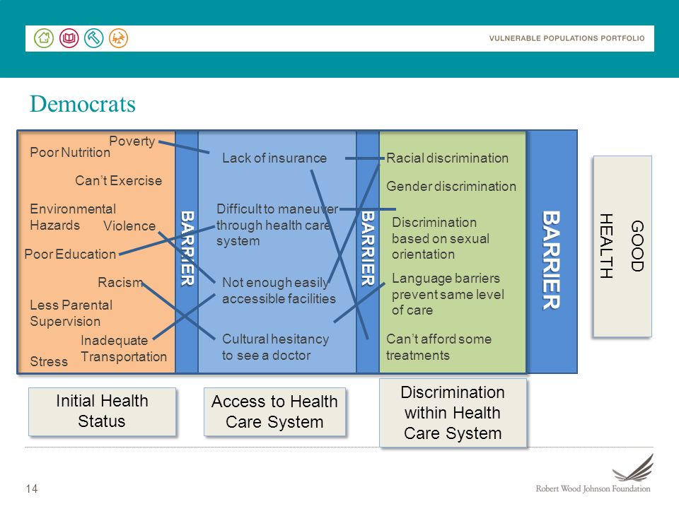 Discrimination within Health Care System