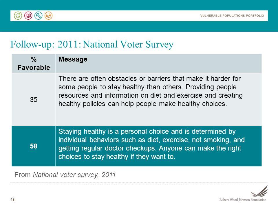 Follow-up: 2011: National Voter Survey