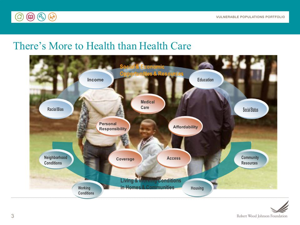 There's More to Health than Health Care