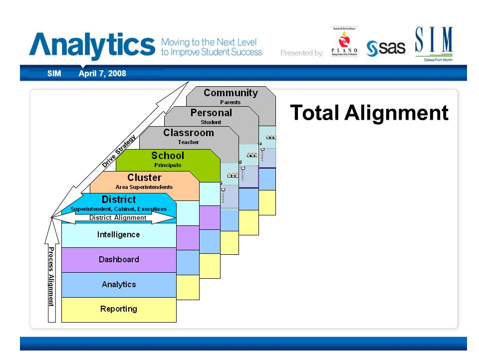 Drive Strategy Total Alignment. District Alignment.
