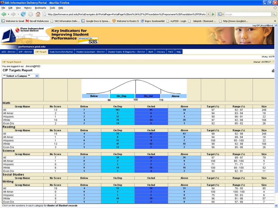 National Distribution 15.9% - above grade level