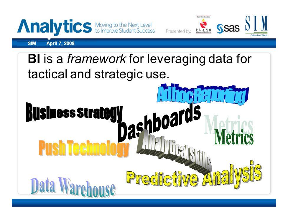 Dashboards Metrics Push Technology Predictive Analysis