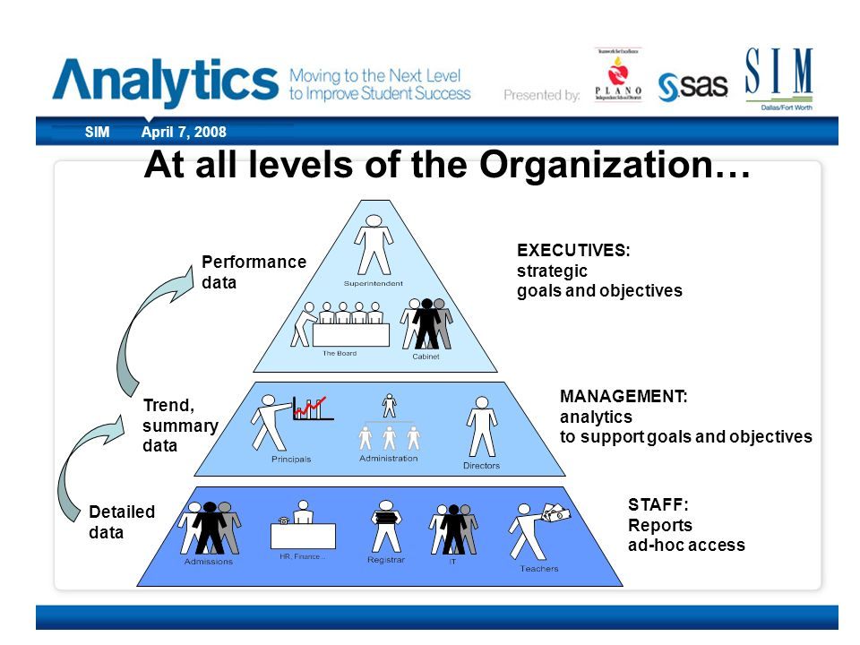 At all levels of the Organization…