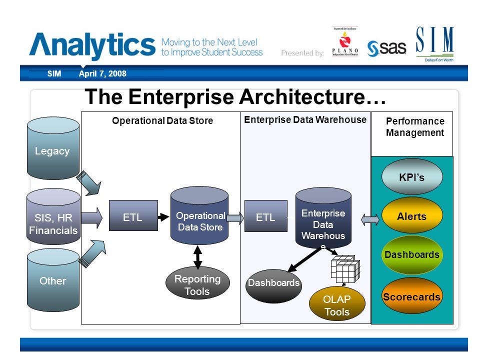 The Enterprise Architecture…
