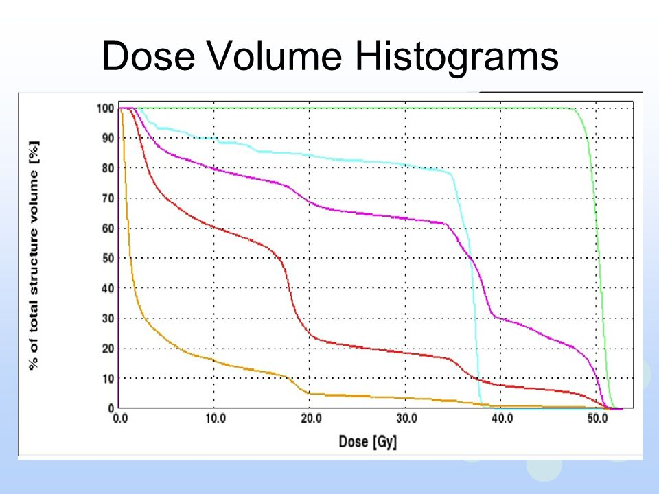 Dose Volume Histograms