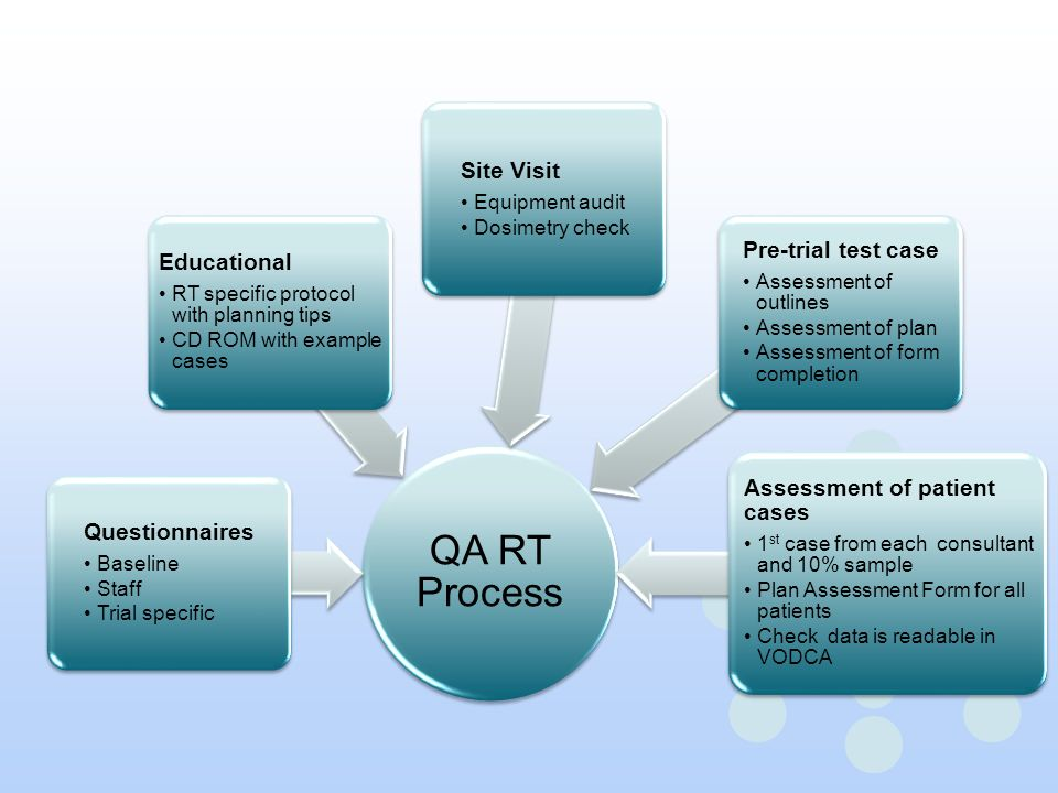 QA RT Process Site Visit Pre-trial test case Educational