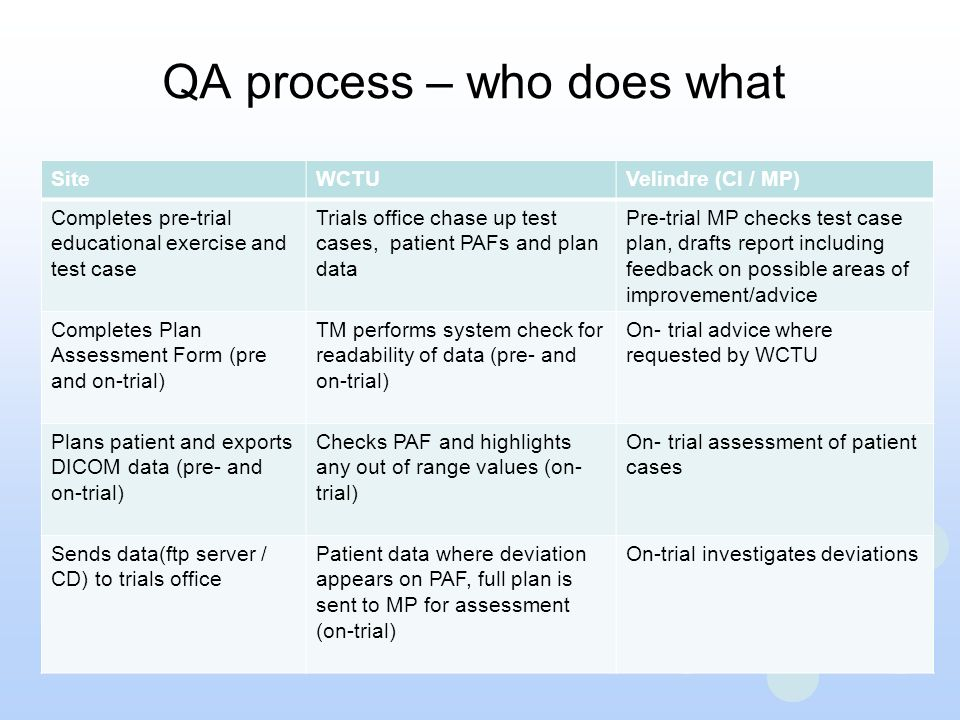 QA process – who does what