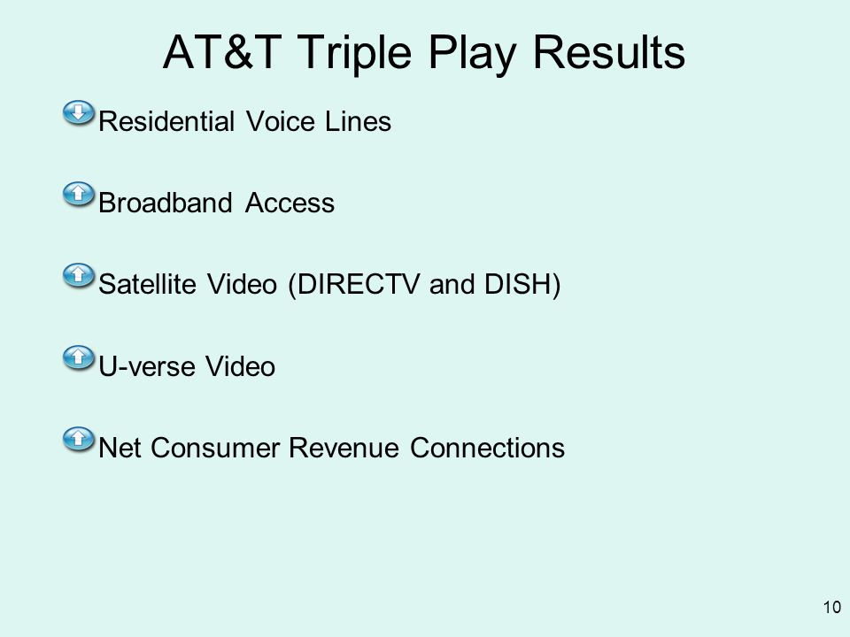 AT&T Triple Play Results