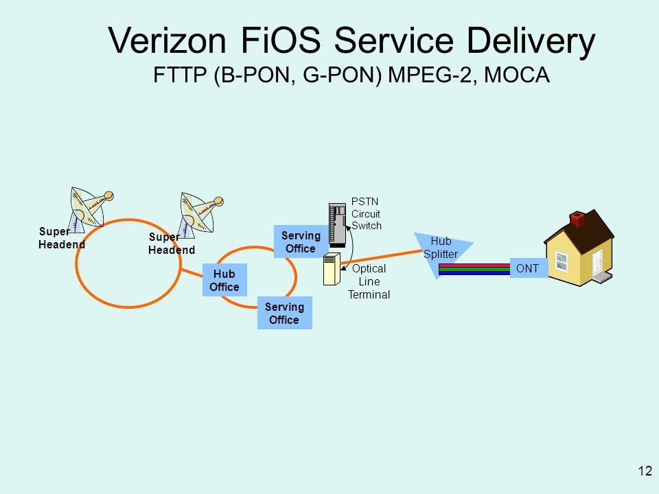 Verizon FiOS Service Delivery FTTP (B-PON, G-PON) MPEG-2, MOCA