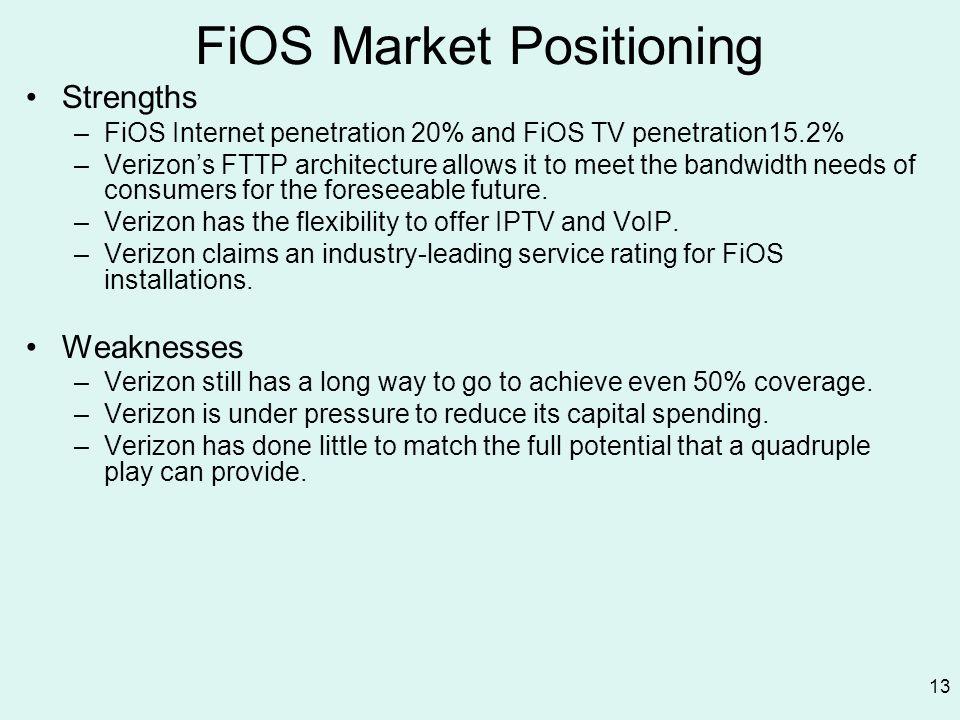 FiOS Market Positioning