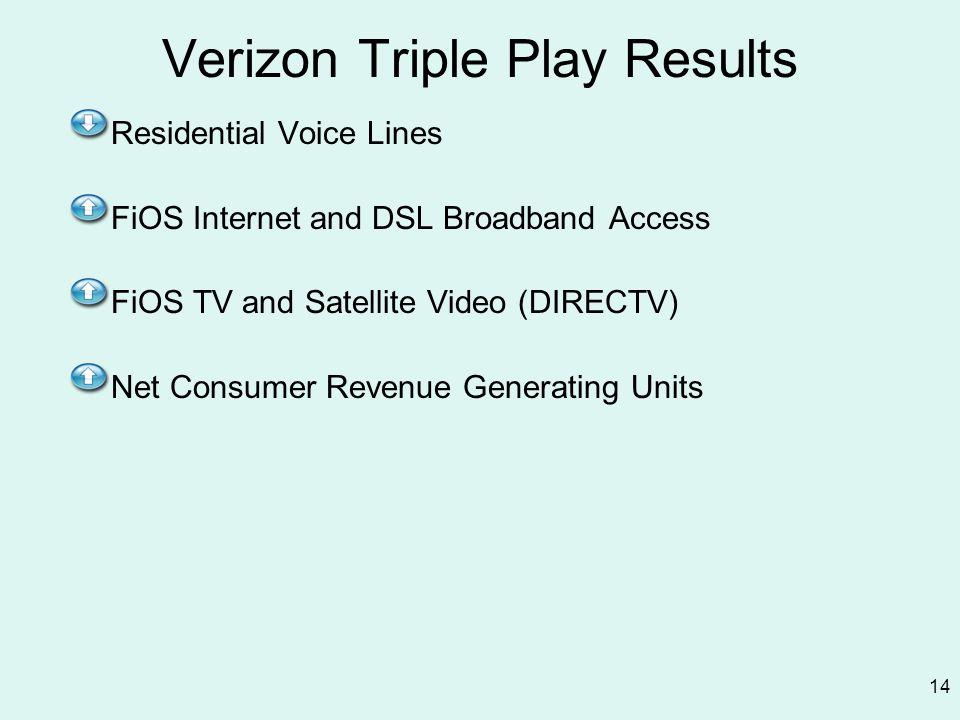 Verizon Triple Play Results