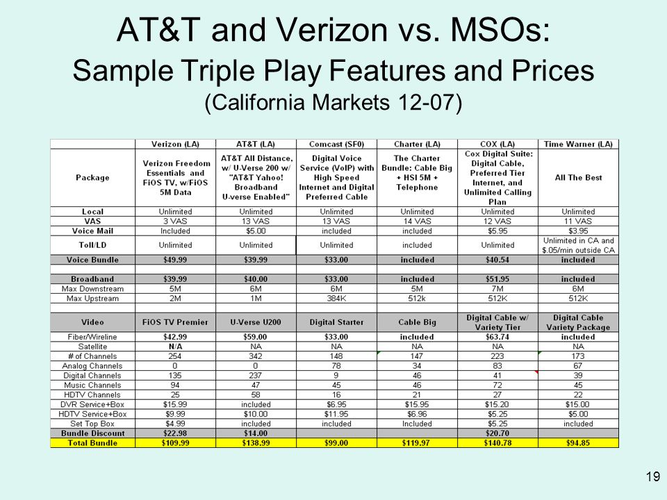 AT&T and Verizon vs. MSOs: Sample Triple Play Features and Prices (California Markets 12-07)