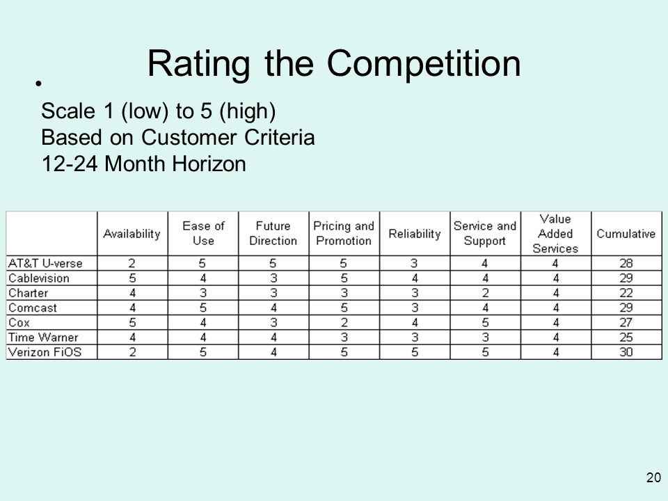Rating the Competition