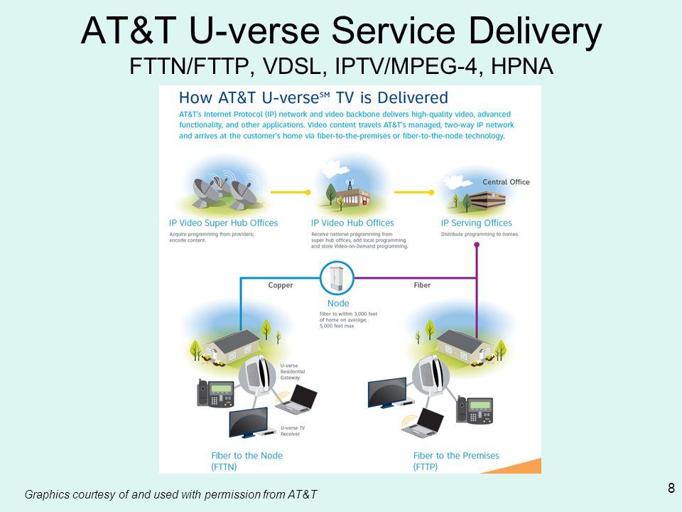 AT&T U-verse Service Delivery FTTN/FTTP, VDSL, IPTV/MPEG-4, HPNA