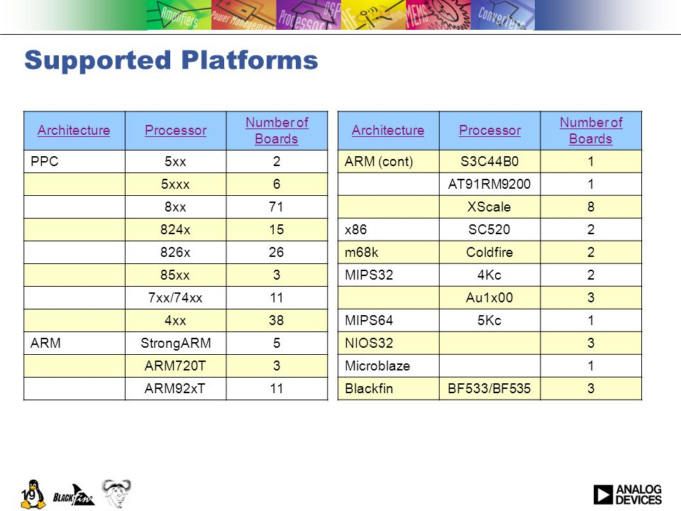 Supported Platforms Architecture Processor Number of Boards PPC 5xx 2