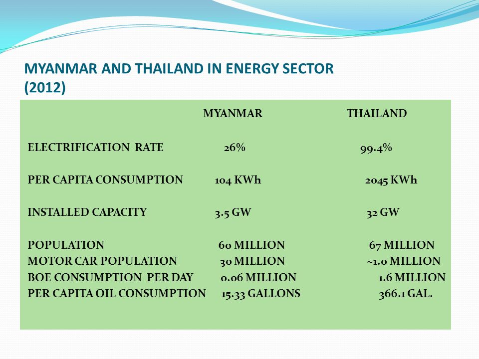 MYANMAR AND THAILAND IN ENERGY SECTOR (2012)