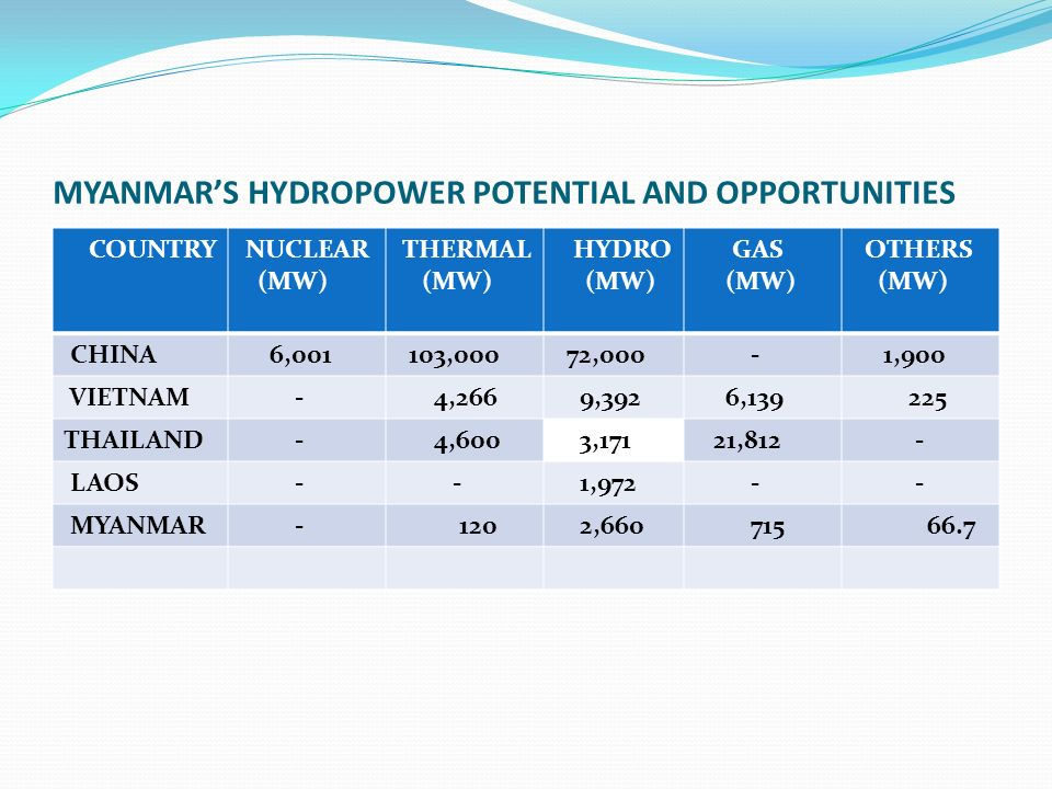 MYANMAR'S HYDROPOWER POTENTIAL AND OPPORTUNITIES