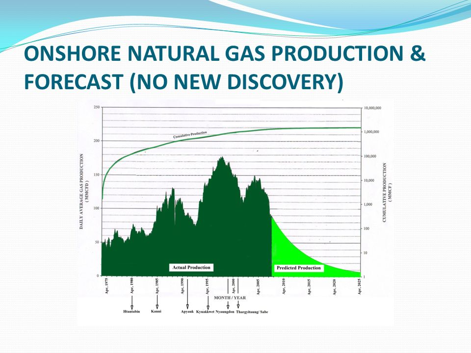 ONSHORE NATURAL GAS PRODUCTION & FORECAST (NO NEW DISCOVERY)