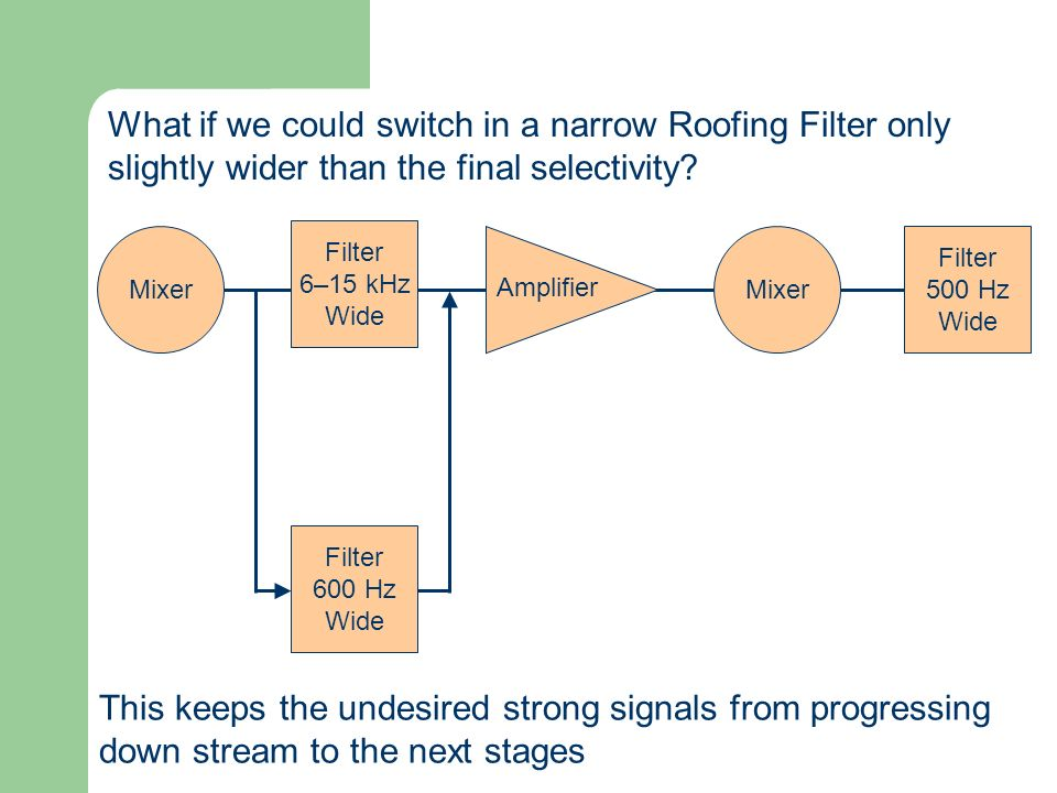 What if we could switch in a narrow Roofing Filter only slightly wider than the final selectivity