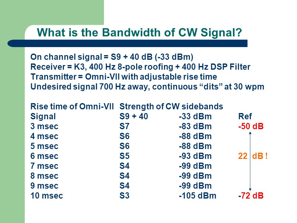 What is the Bandwidth of CW Signal