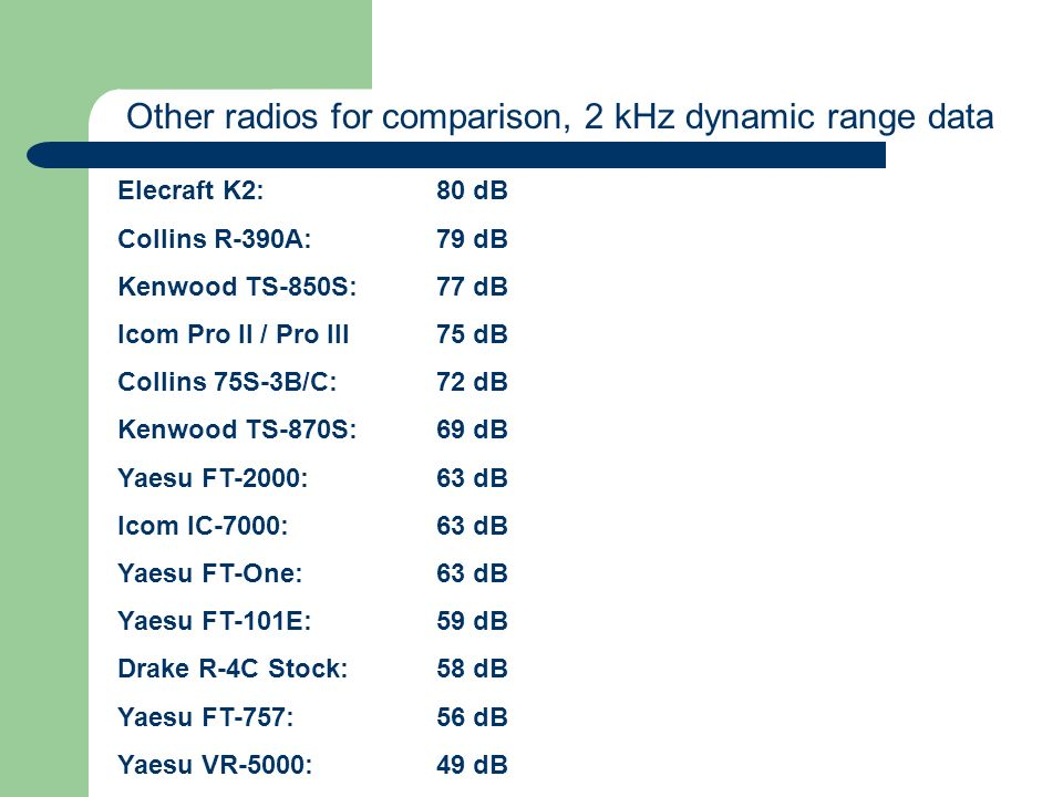 Other radios for comparison, 2 kHz dynamic range data