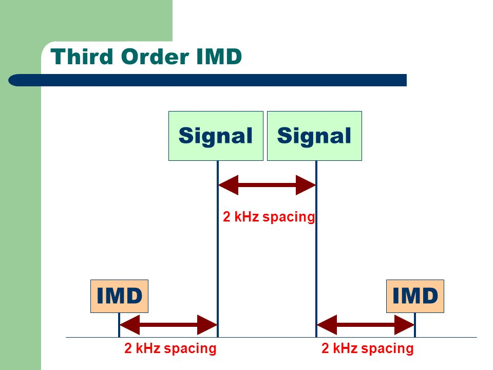 Third Order IMD Signal IMD 2 kHz spacing 2 kHz spacing 2 kHz spacing