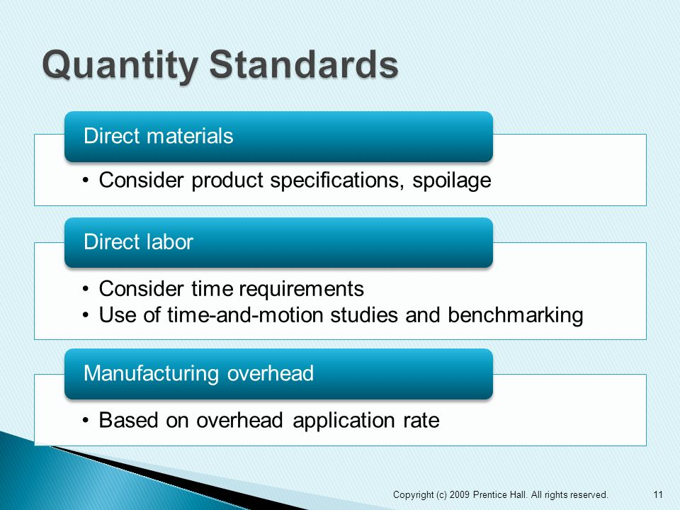 Quantity StandardsDirect materials. Consider product specifications, spoilage. Direct labor. Consider time requirements.