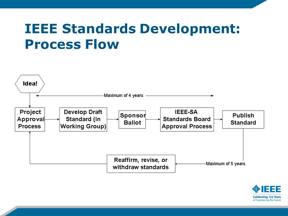 IEEE Standards Development: Process Flow