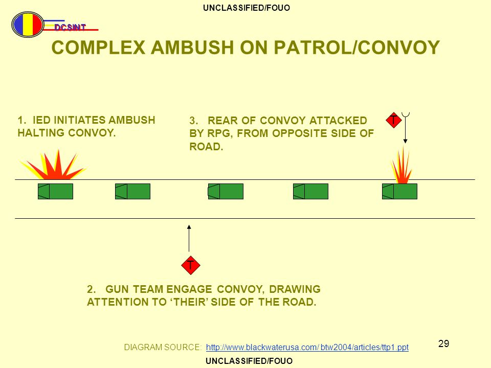 COMPLEX AMBUSH ON PATROL/CONVOY